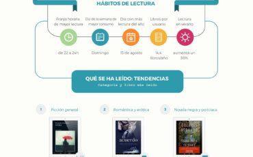 Contra la astenia primaveral, lectura en digital