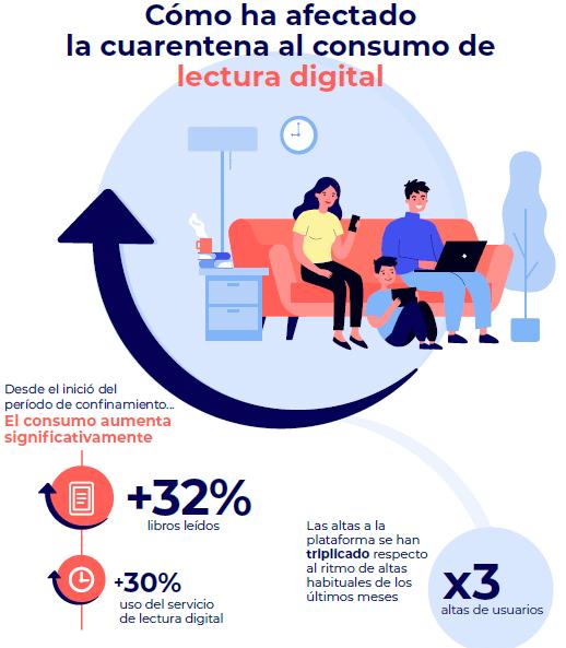 La cuarentena cambia nuestros hábitos de lectura en digital